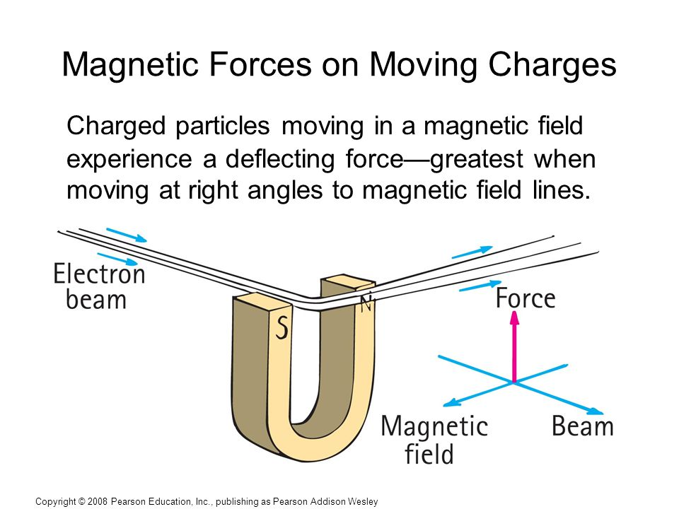 Copyright © 2008 Pearson Education, Inc., publishing as Pearson Addison Wesley Magnetic Forces on Moving Charges Charged particles moving in a magneti