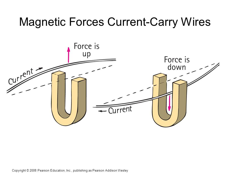 Copyright © 2008 Pearson Education, Inc., publishing as Pearson Addison Wesley Magnetic Forces Current-Carry Wires
