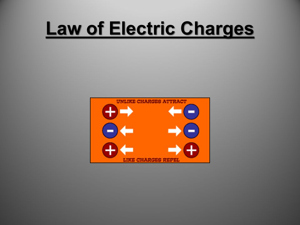 Law of Electric Charges The Law of electric Charges states:The Law of electric Charges states: like charges repel and unlike charges like charges repel and unlike charges attract. attract. Or, positive repels positive, And, negative repels negative But, positive attracts negative And, negative attracts positive