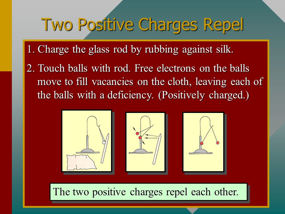 Two Negative Charges Repel 1. Charge the rubber rod by rubbing against fur. 2. Transfer electrons from rod to each pith ball. The two negative charges