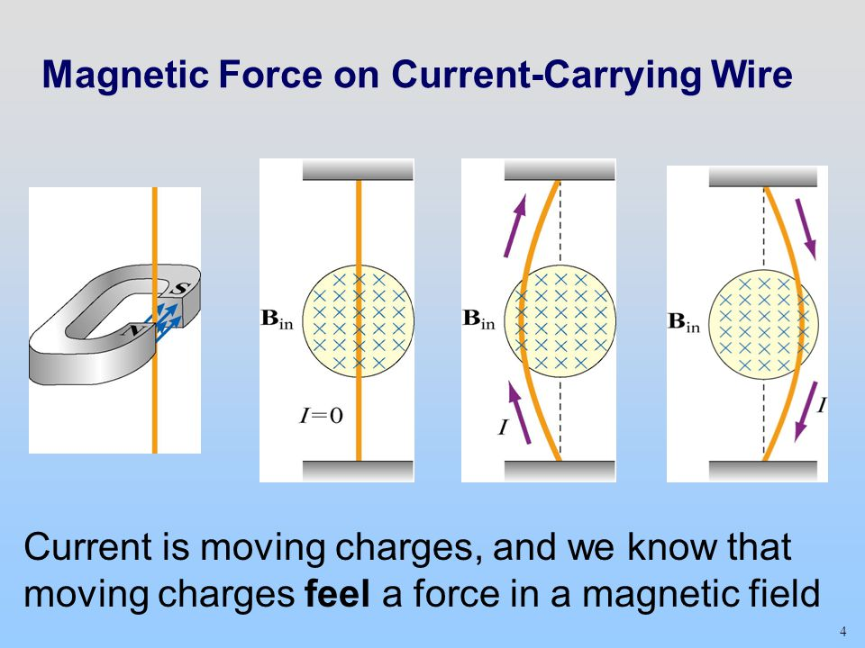 4 Magnetic Force on Current-Carrying Wire Current is moving charges, and we know that moving charges feel a force in a magnetic field