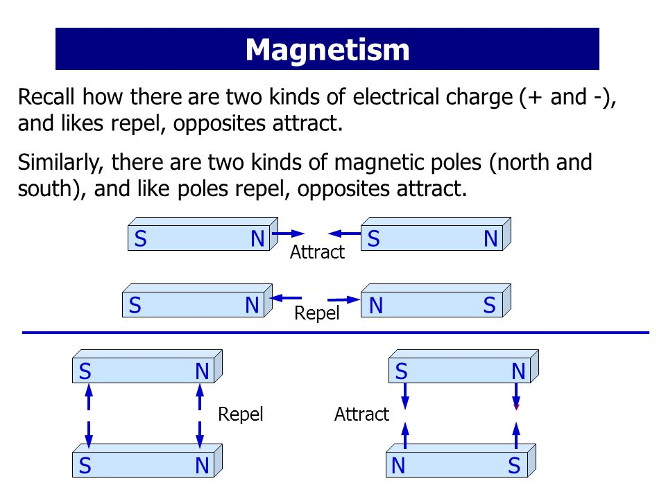 Magnetism Recall how there are two kinds of electrical charge (+ and -), and likes repel, opposites attract.