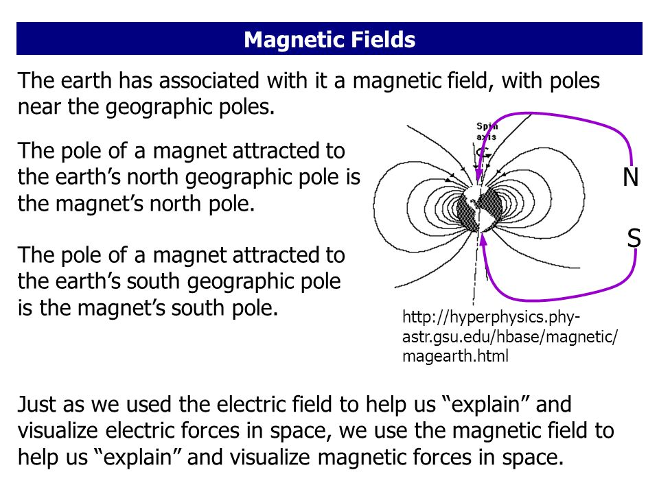 The earth has associated with it a magnetic field, with poles near the geographic poles.