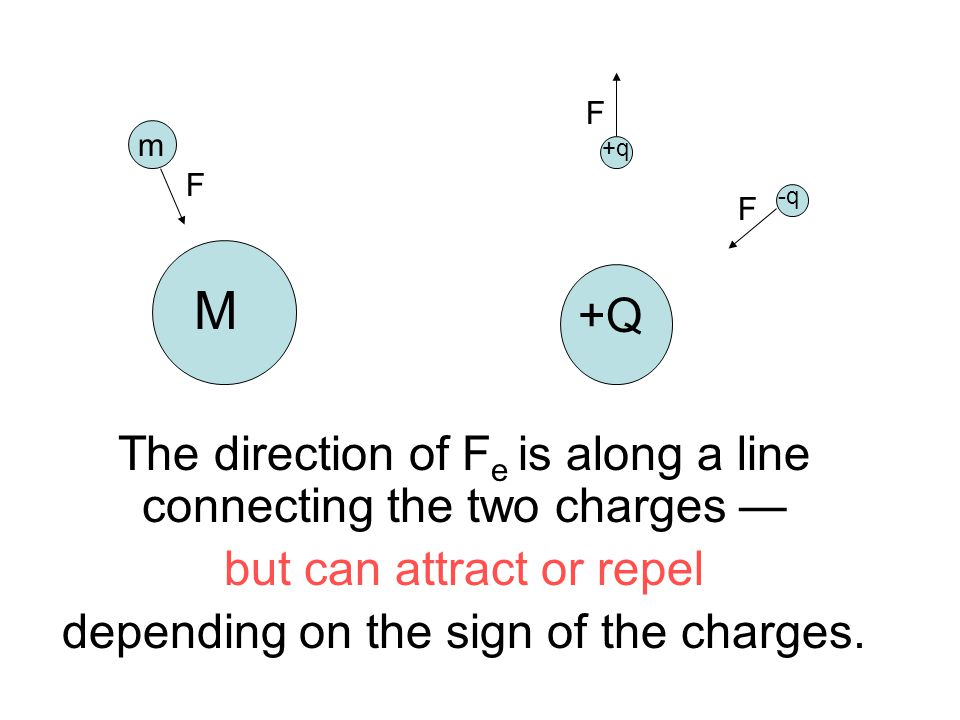 M +Q m +q -q F F F The direction of F e is along a line connecting the two charges — but can attract or repel depending on the sign of the charges.