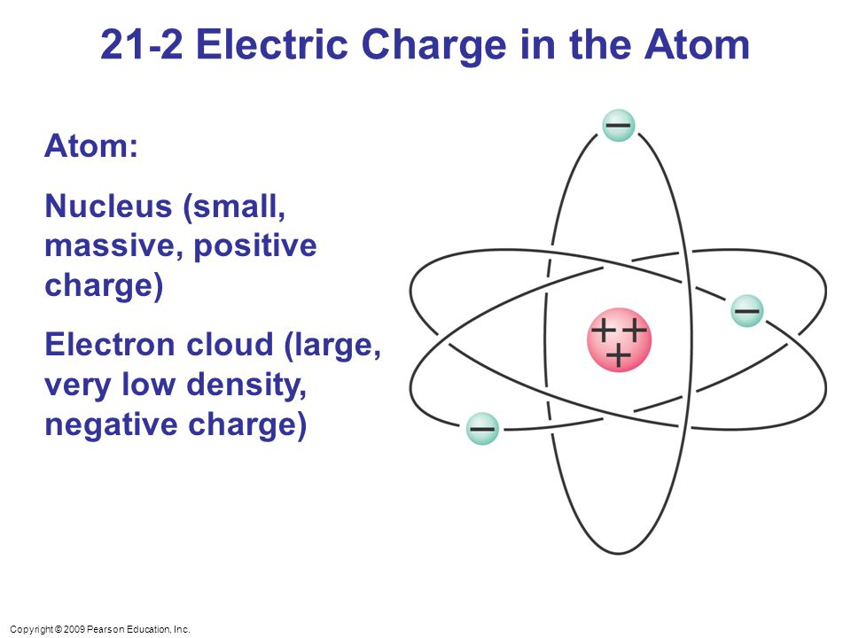 Copyright © 2009 Pearson Education, Inc. Atom: Nucleus (small, massive, positive charge) Electron cloud (large, very low density, negative charge) 21