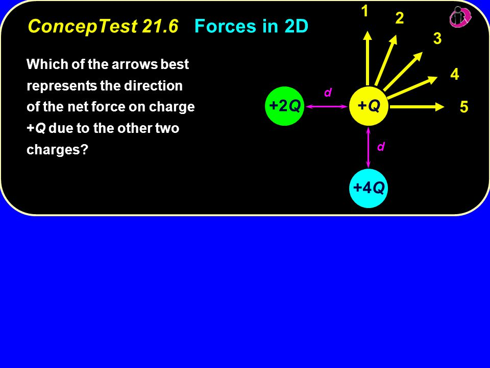Which of the arrows best represents the direction of the net force on charge +Q due to the other two charges.