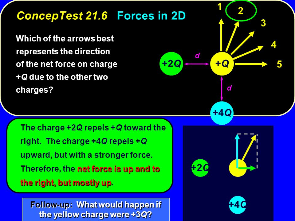 net force is up and to the right, but mostly up The charge +2Q repels +Q toward the right. The charge +4Q repels +Q upward, but with a stronger force.