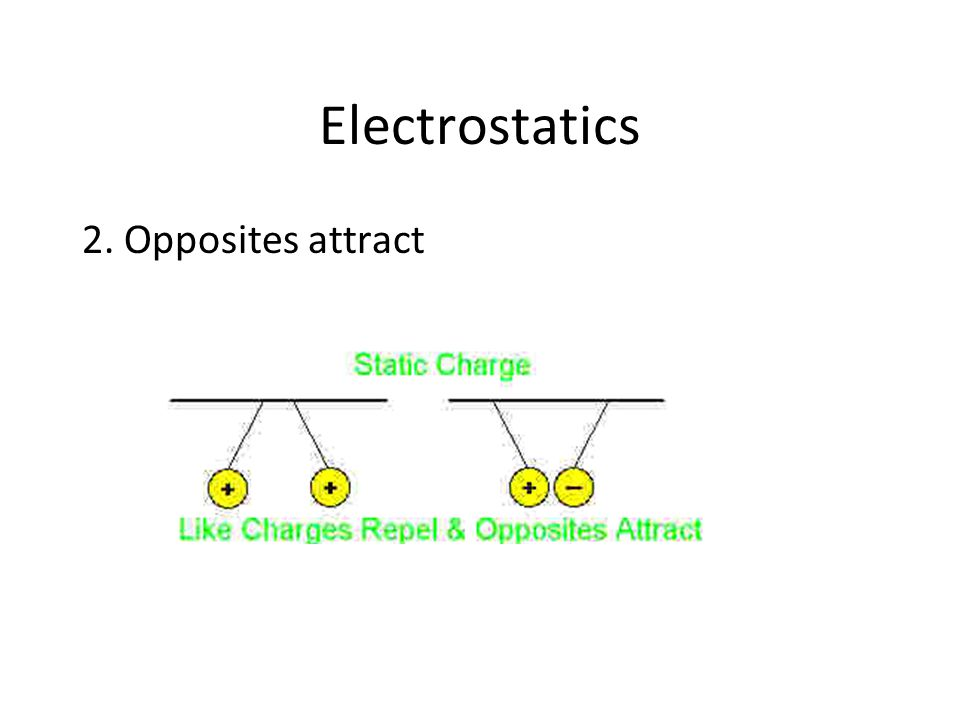 Electrostatics 2. Opposites attract