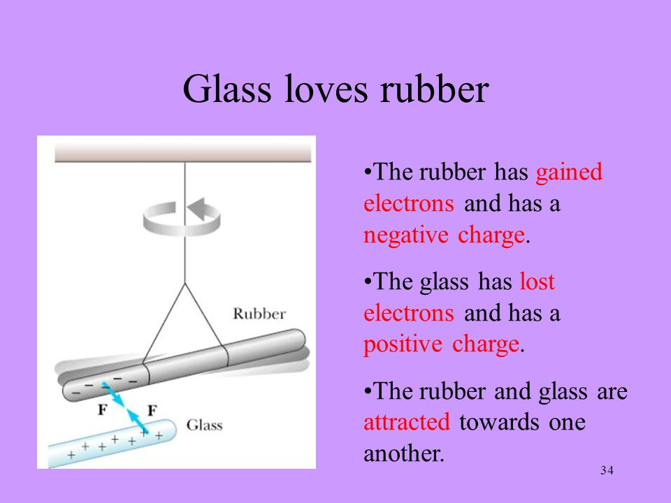 34 Glass loves rubber The rubber has gained electrons and has a negative charge.