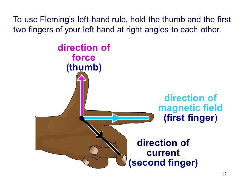 12 direction of force (thumb) direction of magnetic field (first finger) direction of current (second finger) To use Fleming's left-hand rule, hold the thumb and the first two fingers of your left hand at right angles to each other.