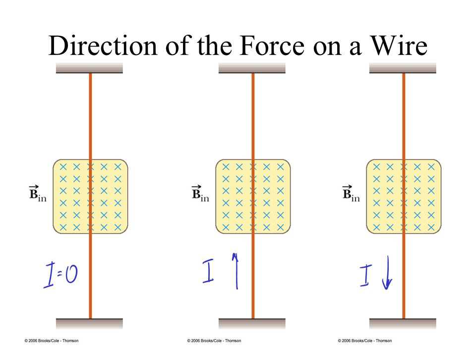 Direction of the Force on a Wire =