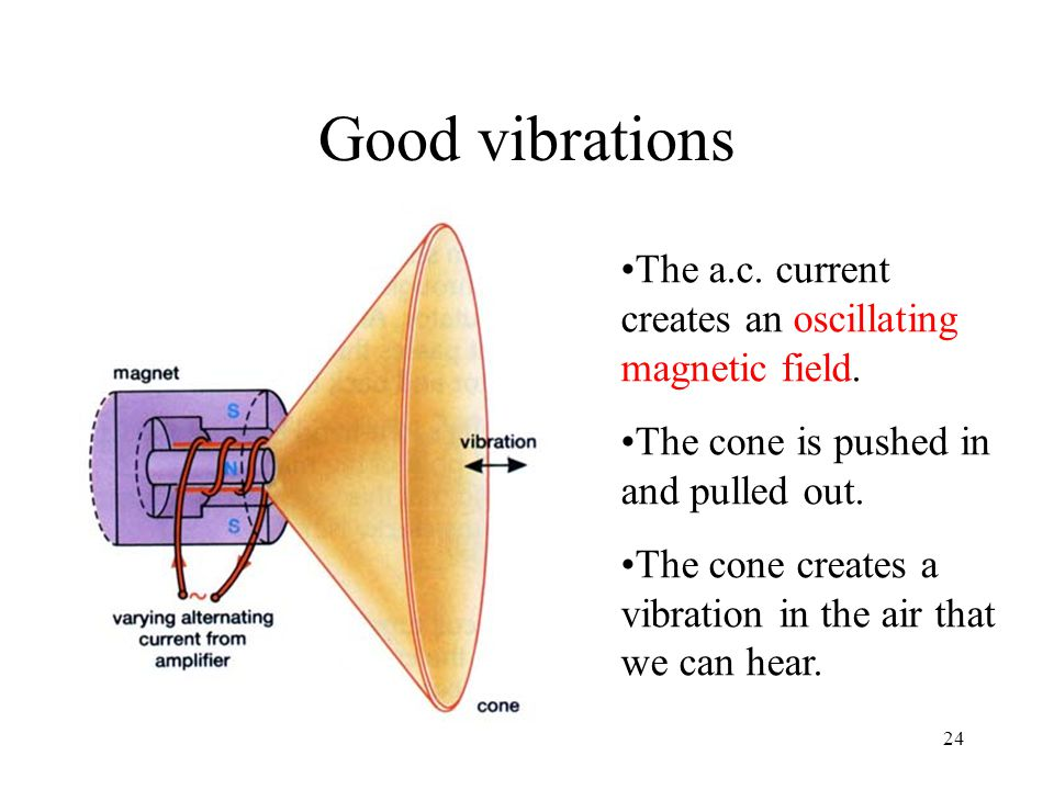 24 Good vibrations The a.c. current creates an oscillating magnetic field.