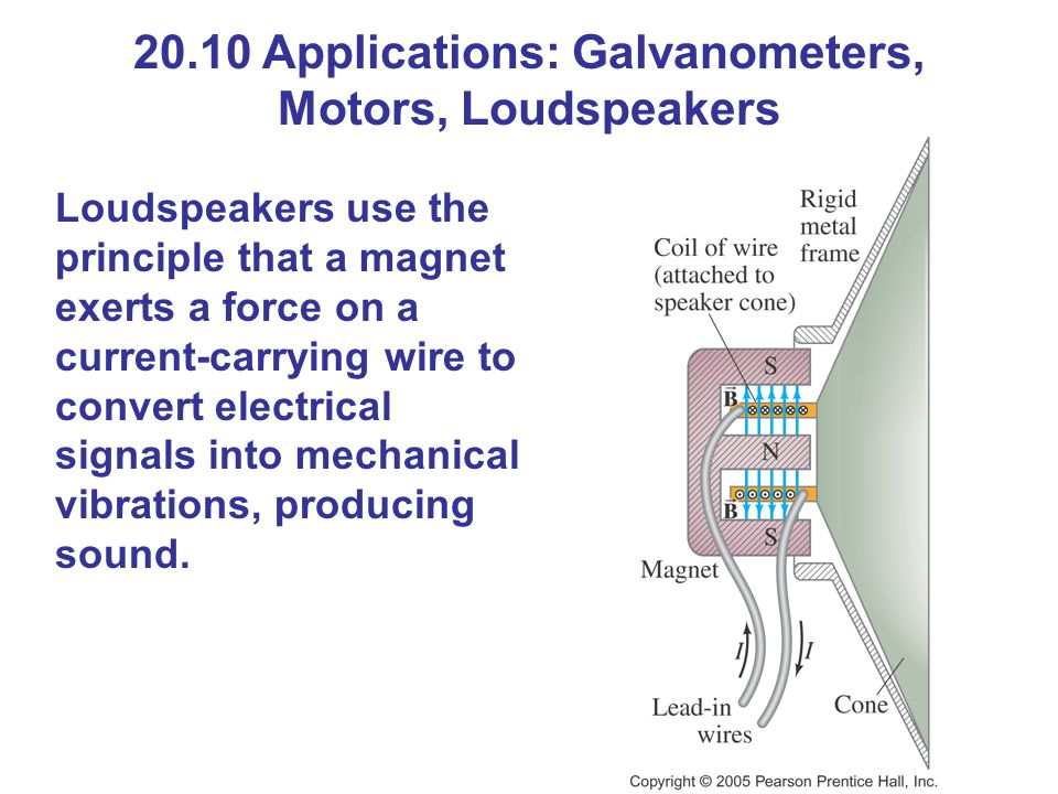 20.10 Applications: Galvanometers, Motors, Loudspeakers Loudspeakers use the principle that a magnet exerts a force on a current-carrying wire to convert electrical signals into mechanical vibrations, producing sound.
