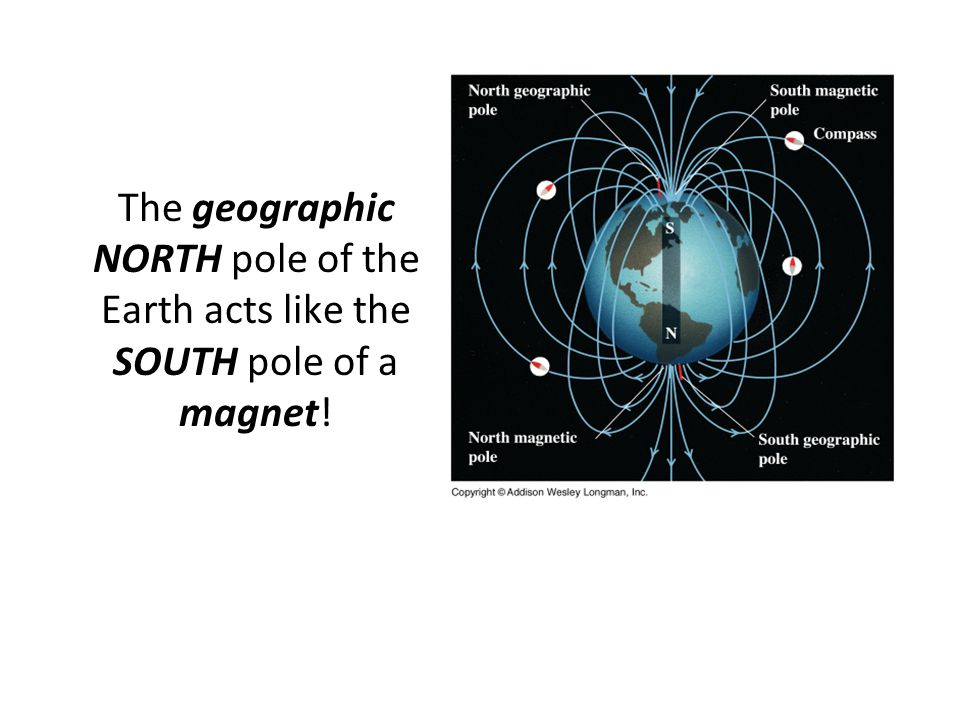The geographic NORTH pole of the Earth acts like the SOUTH pole of a magnet!