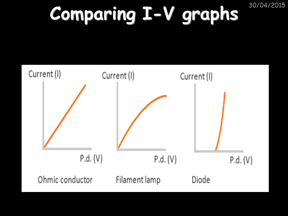 Comparing I-V graphs 30/04/2015