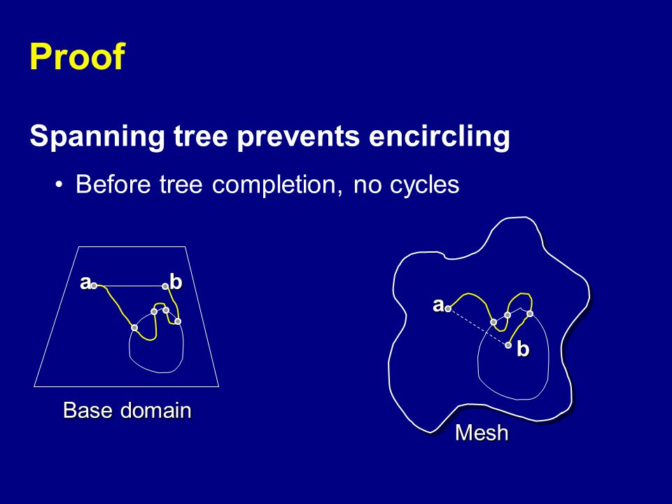 Proof Spanning tree prevents encircling Before tree completion, no cycles Base domain Mesh a a b b