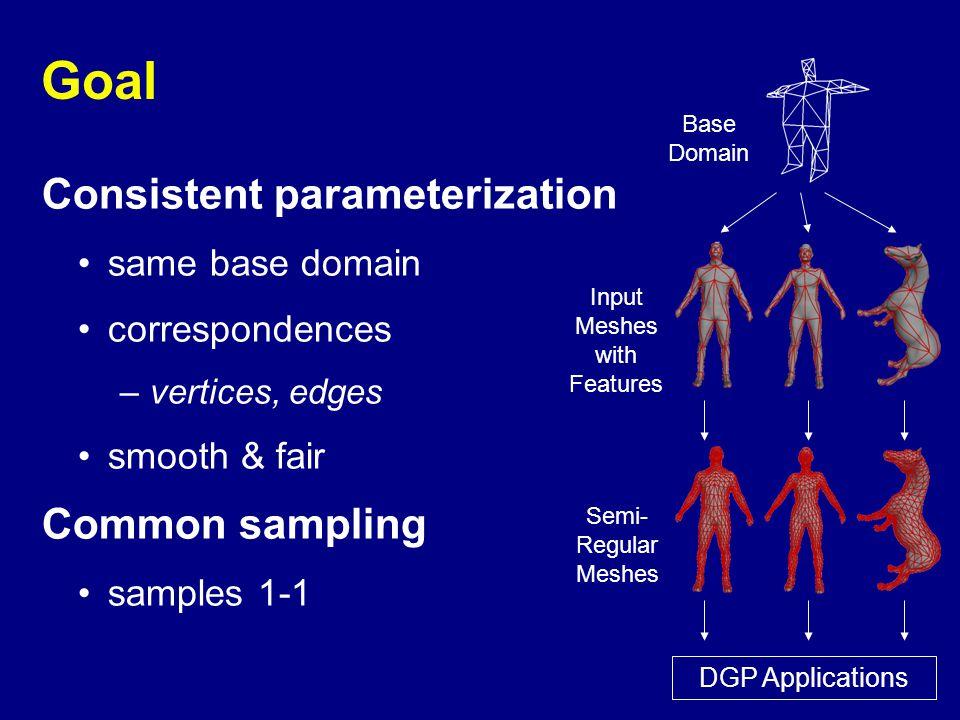 Goal Consistent parameterization same base domain correspondences –vertices, edges smooth & fair Common sampling samples 1-1 Base Domain Input Meshes