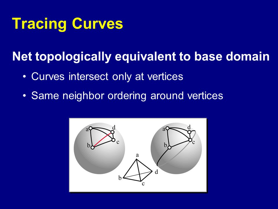Tracing Curves Net topologically equivalent to base domain Curves intersect only at vertices Same neighbor ordering around vertices
