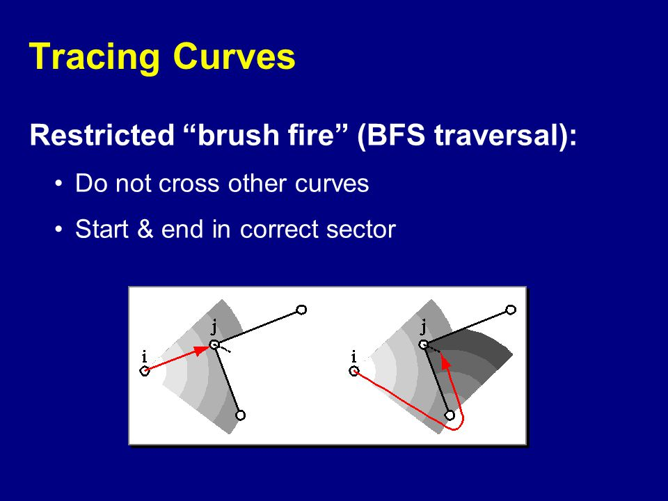 """Tracing Curves Restricted """"brush fire"""" (BFS traversal): Do not cross other curves Start & end in correct sector"""