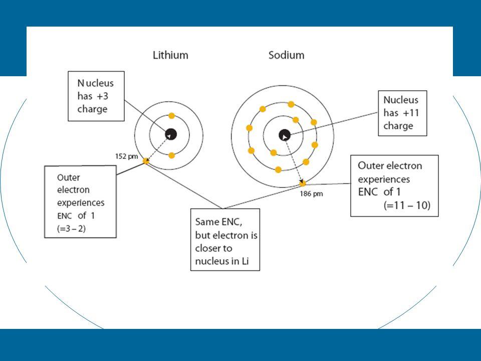 Ionization Energy Increases