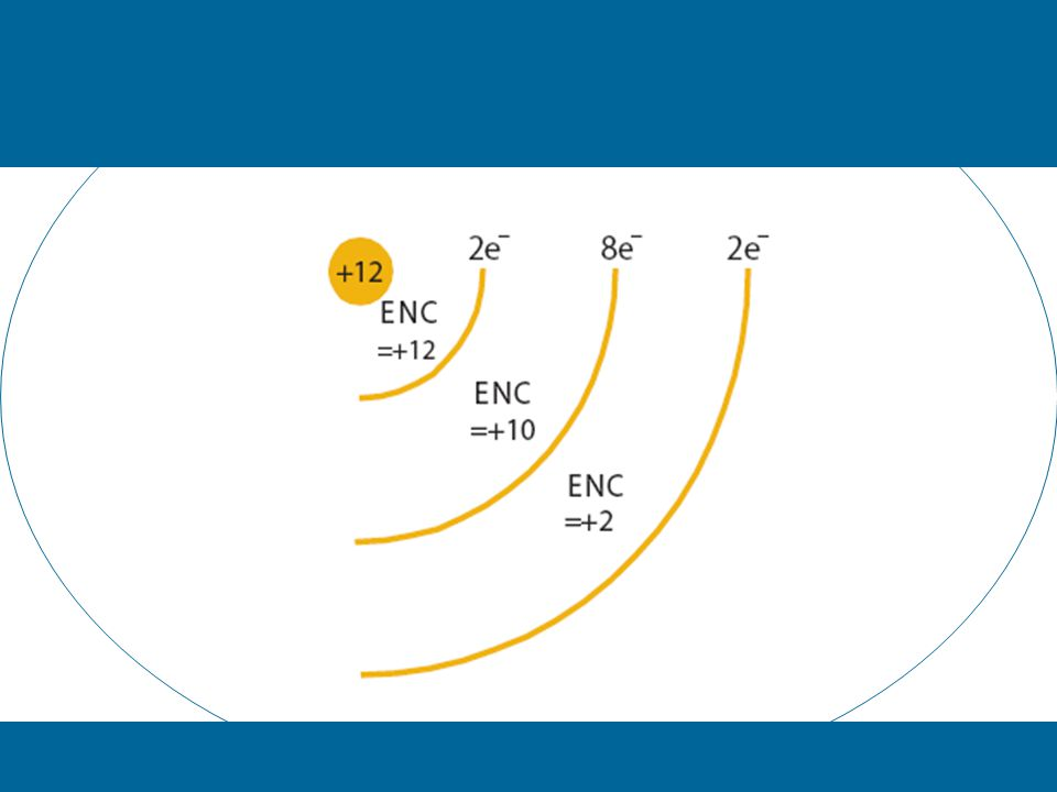 Ionization energy decreases when going from the second to the third element in each period (Be to B, Mg to Al) –Because of which sub-level the electron comes from (2p 1 is higher energy than 2s 2 ) –Lower ionization energy if removing one electron from a doubly-filled orbital