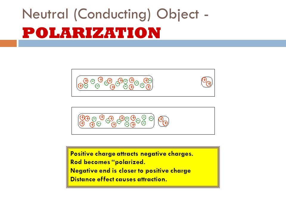 Neutral (Conducting) Object - POLARIZATION Positive charge attracts negative charges.