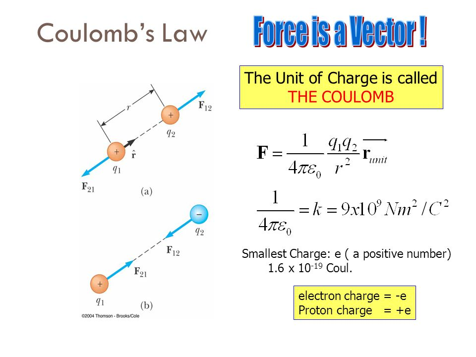 The Unit of Charge is called THE COULOMB Smallest Charge: e ( a positive number) 1.6 x 10 -19 Coul.