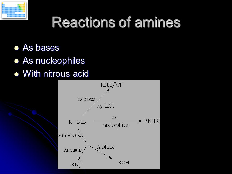 Reactions of amines As bases As bases As nucleophiles As nucleophiles With nitrous acid With nitrous acid