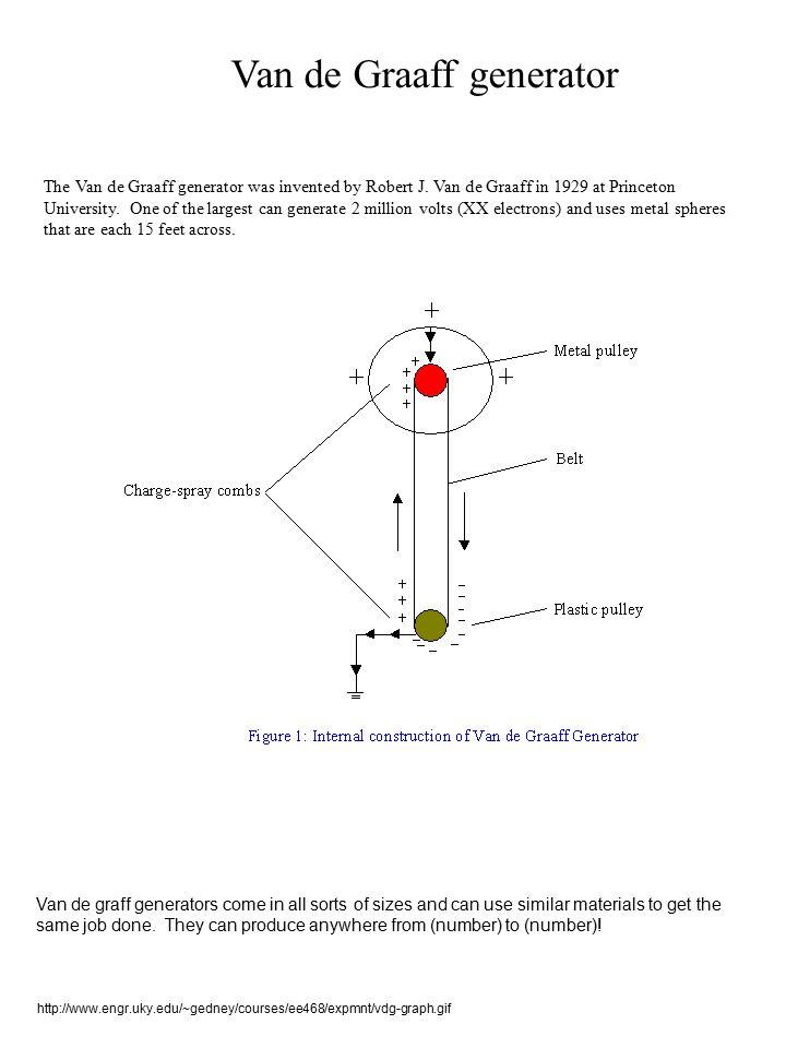 Van de Graaff generator The Van de Graaff generator was invented by Robert J. Van de Graaff in 1929 at Princeton University. One of the largest can ge