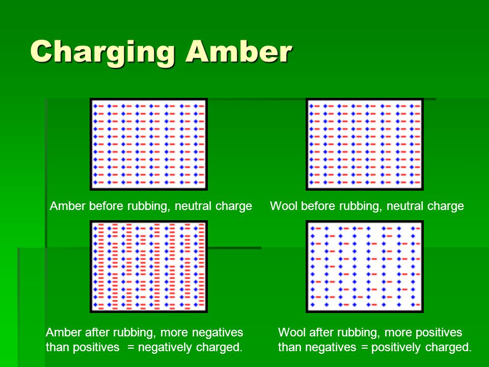 Charging Amber Amber before rubbing, neutral chargeWool before rubbing, neutral charge Amber after rubbing, more negatives than positives = negatively charged.