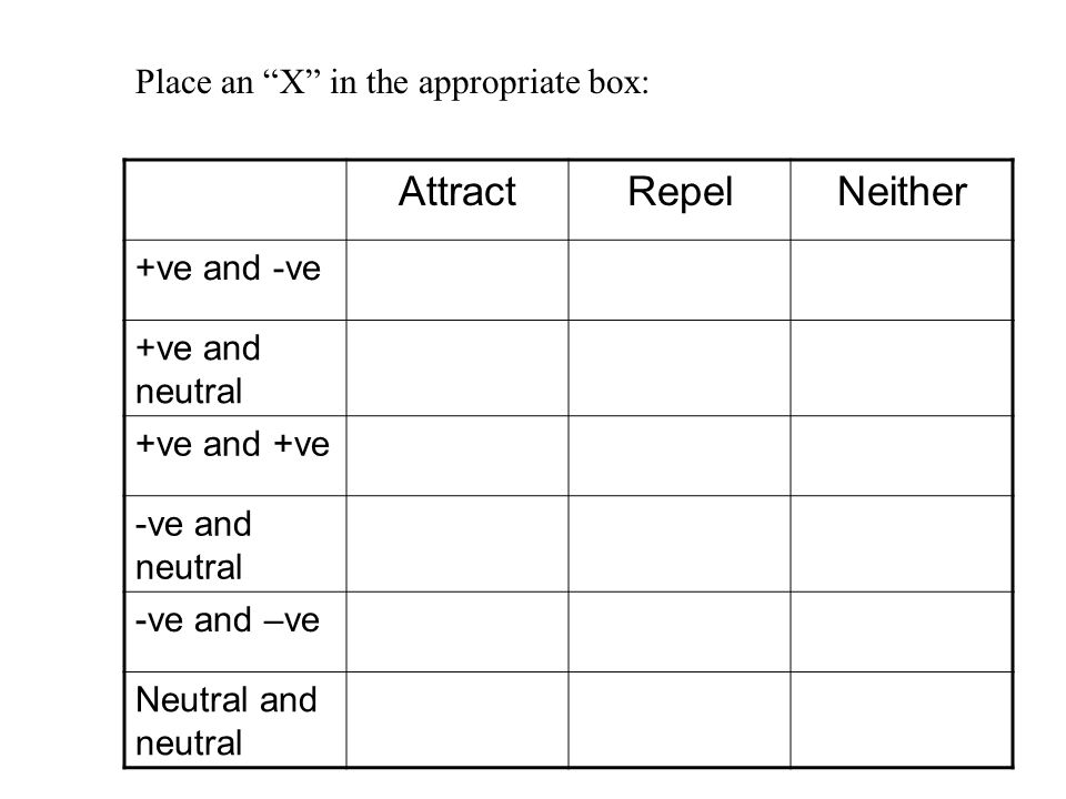 """AttractRepelNeither +ve and -ve +ve and neutral +ve and +ve -ve and neutral -ve and –ve Neutral and neutral Place an """"X"""" in the appropriate box:"""