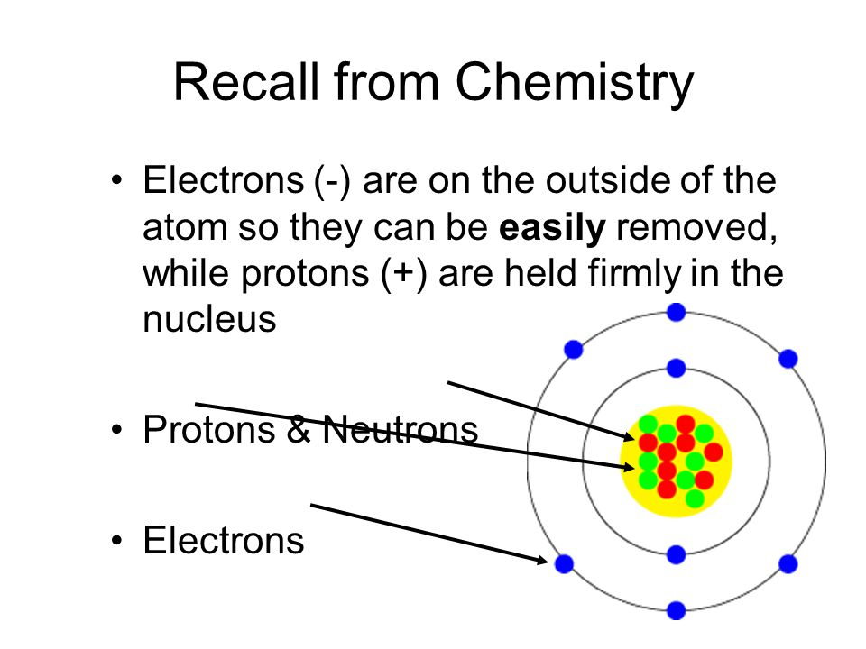 Recall from Chemistry Electrons (-) are on the outside of the atom so they can be easily removed, while protons (+) are held firmly in the nucleus Pro