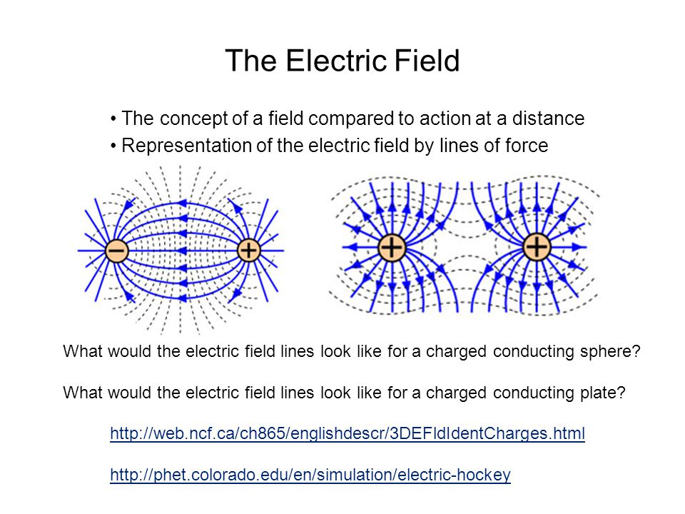 The Electric Field The concept of a field compared to action at a distance Representation of the electric field by lines of force http://web.ncf.ca/ch865/englishdescr/3DEFldIdentCharges.html http://phet.colorado.edu/en/simulation/electric-hockey What would the electric field lines look like for a charged conducting sphere.