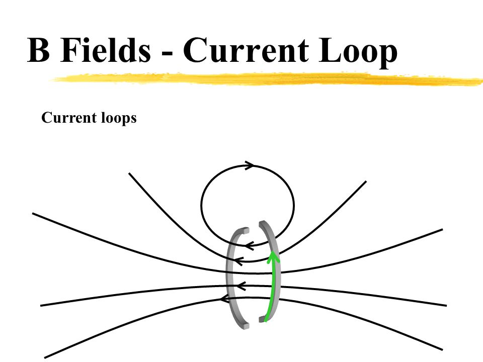 S N Current loops are magnets!!! Behave like magnets!!! B Fields - Magnet