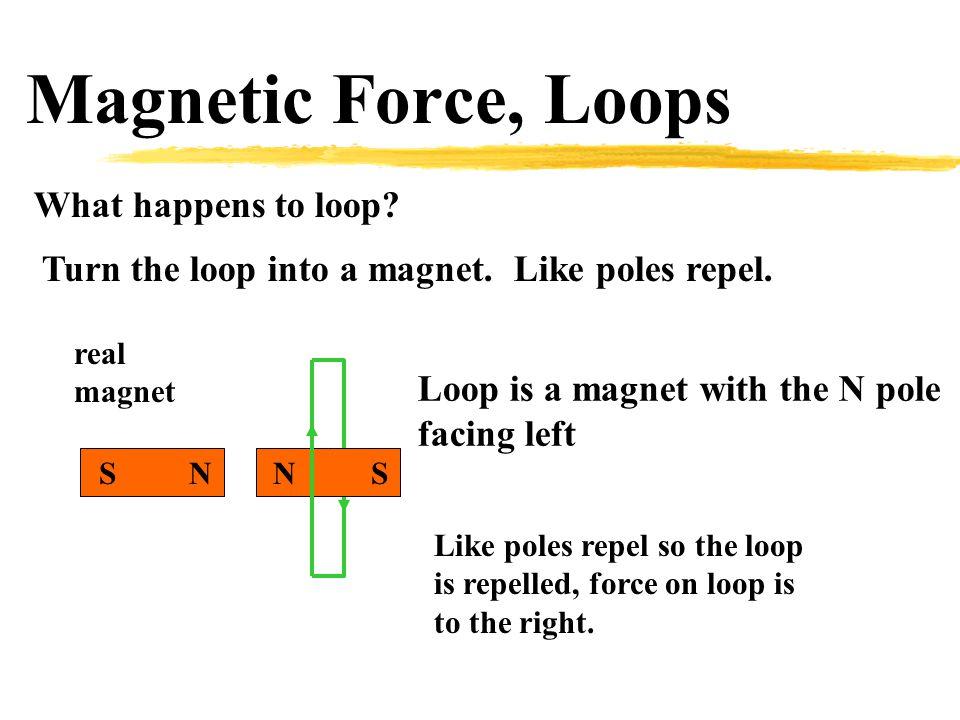 Magnetic Force, Loops What happens to loop? Turn the loop into a magnet. Like poles repel. Loop is a magnet with the N pole facing left Like poles rep