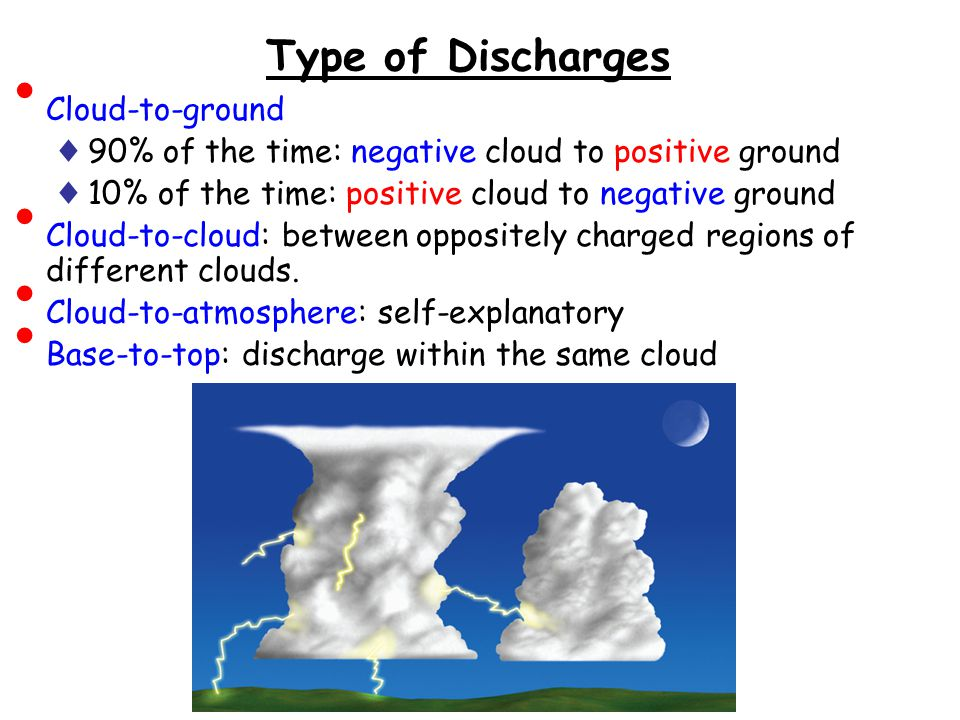 Type of Discharges Cloud-to-ground ♦ 90% of the time: negative cloud to positive ground ♦ 10% of the time: positive cloud to negative ground Cloud-to-cloud: between oppositely charged regions of different clouds.