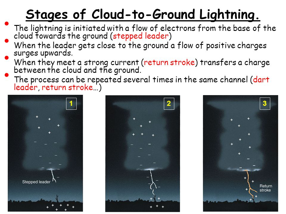 Stages of Cloud-to-Ground Lightning.