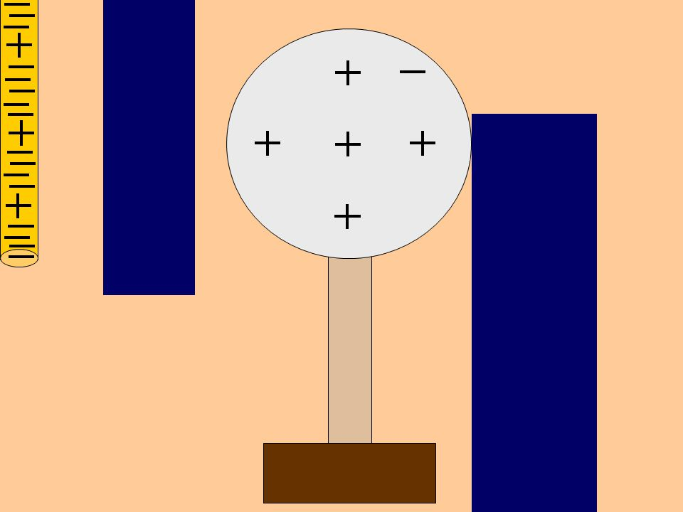 Charging by Induction Two charged objects placed on opposite sides create a charge in third object.
