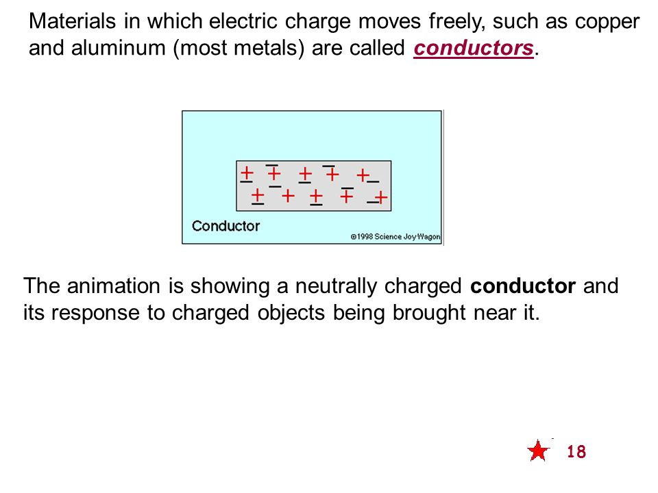 Materials in which electric charge moves freely, such as copper and aluminum (most metals) are called conductors.