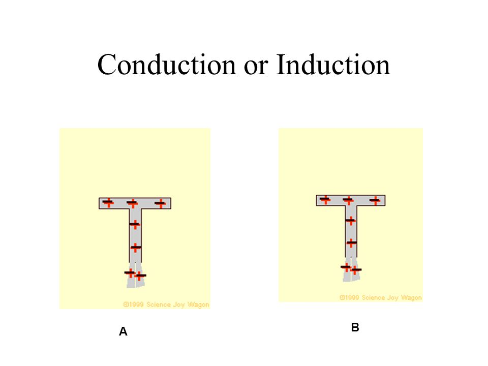 Conduction or Induction A B