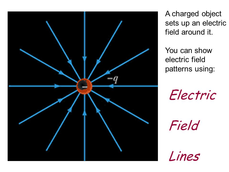 Electric Field Lines A charged object sets up an electric field around it.