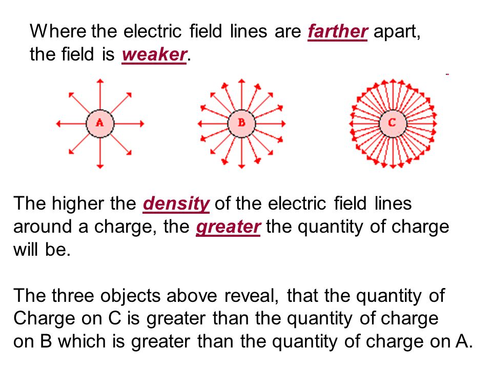 The higher the density of the electric field lines around a charge, the greater the quantity of charge will be.