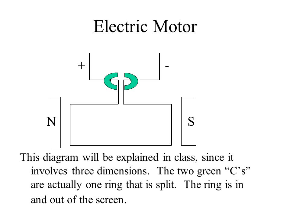 Electric Motor +- N S This diagram will be explained in class, since it involves three dimensions.