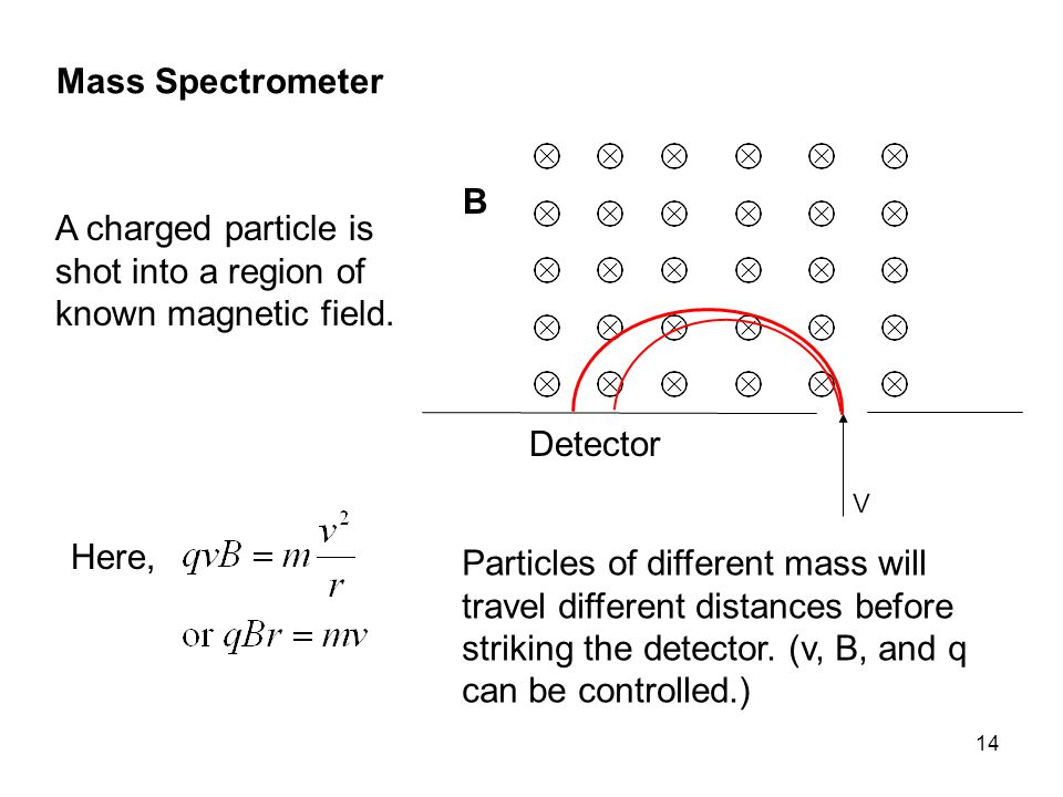 14 Mass Spectrometer A charged particle is shot into a region of known magnetic field.