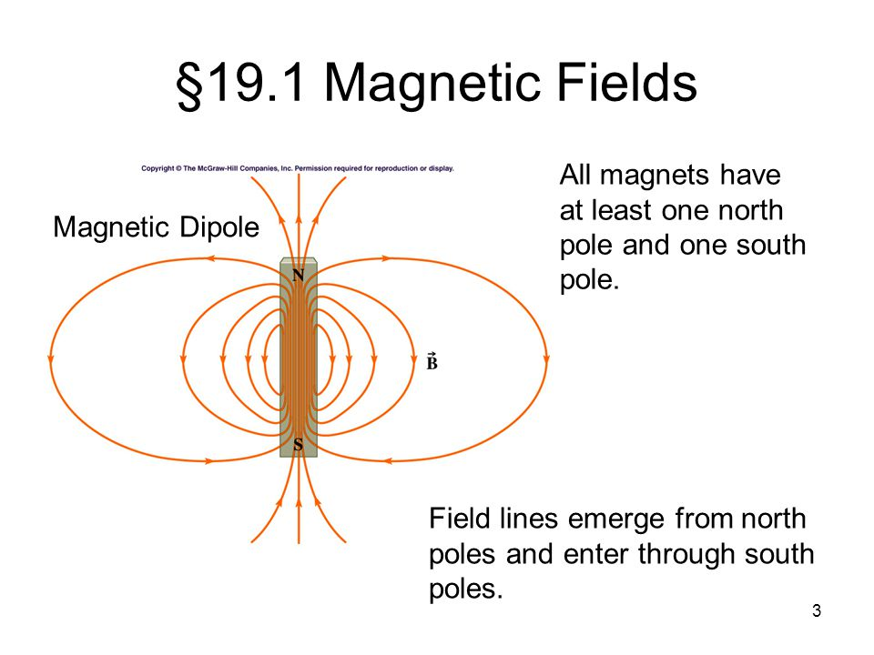 4 Magnets exert forces on one another.