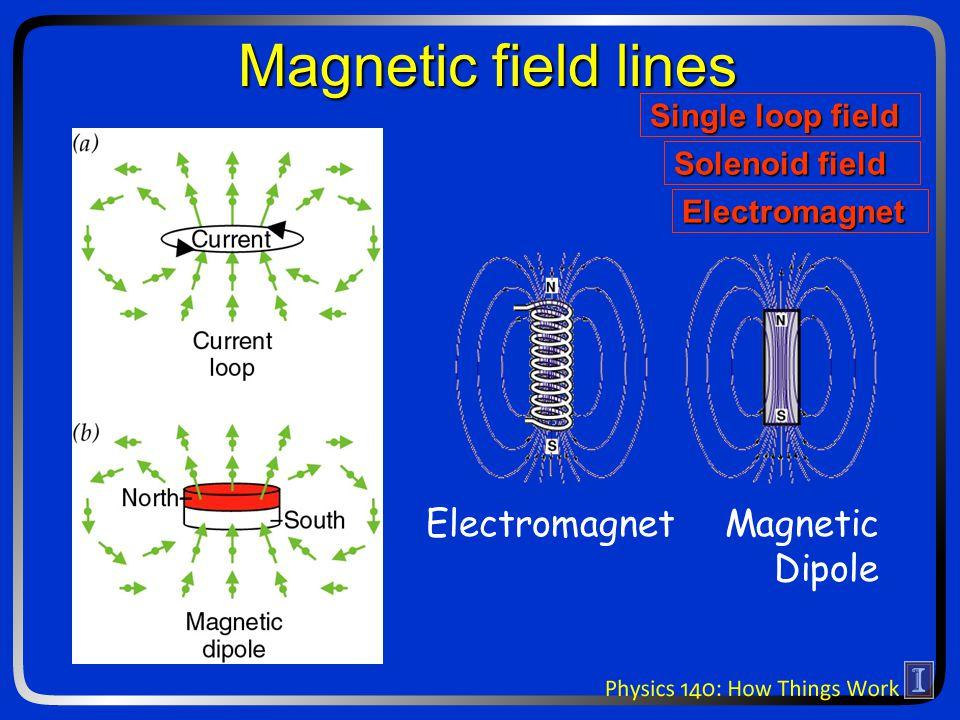 Magnetic field lines          Electromagnet Magnetic Dipole Single loop field Solenoid field Electromagnet