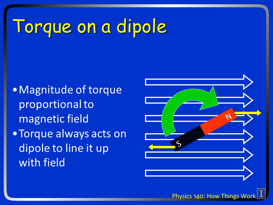 Torque on a dipole N S Magnitude of torque proportional to magnetic field Torque always acts on dipole to line it up with field