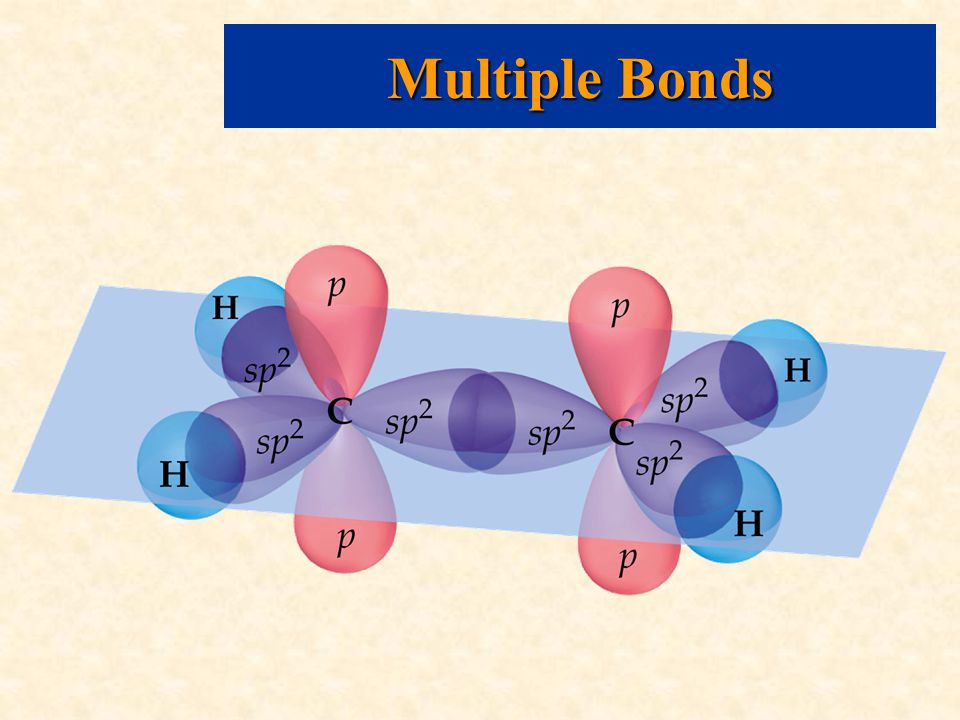 Multiple Bonds