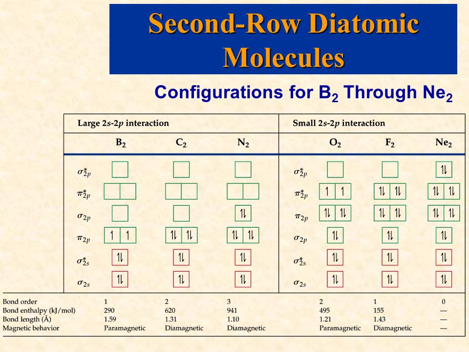 Second-Row Diatomic Molecules Configurations for B 2 Through Ne 2