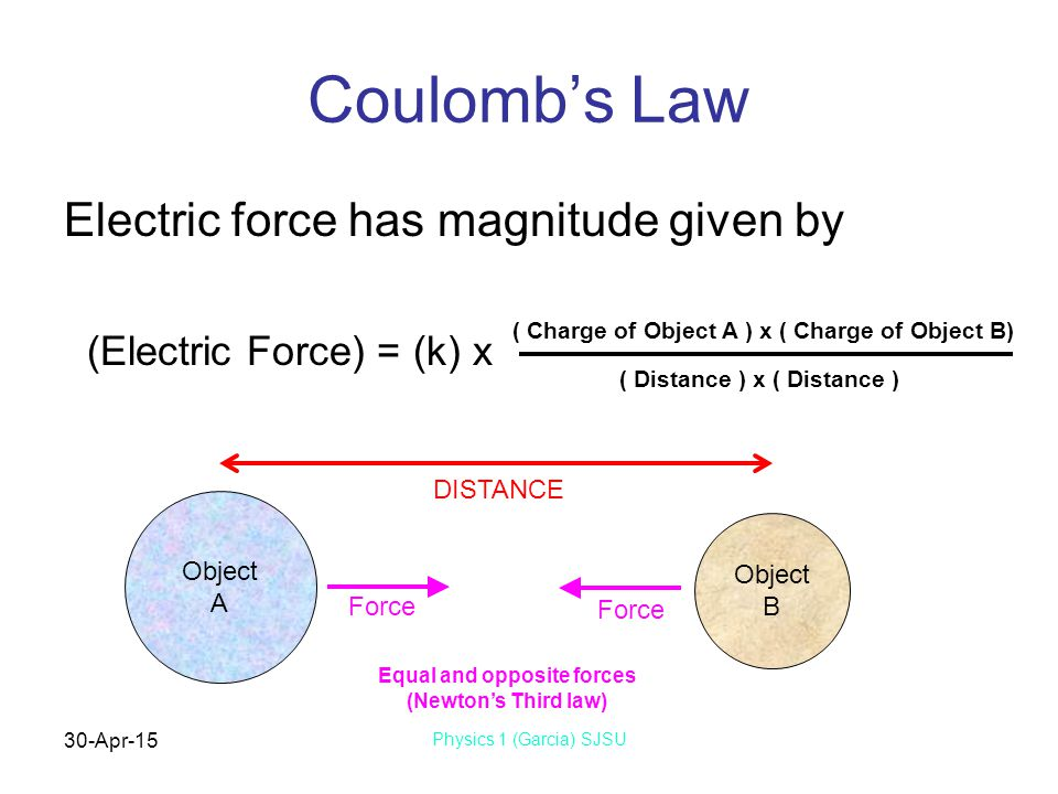 30-Apr-15 Physics 1 (Garcia) SJSU Coulomb's Law Electric force has magnitude given by (Electric Force) = (k) x Object A Object B ( Charge of Object A ) x ( Charge of Object B) ( Distance ) x ( Distance ) DISTANCE Force Equal and opposite forces (Newton's Third law)